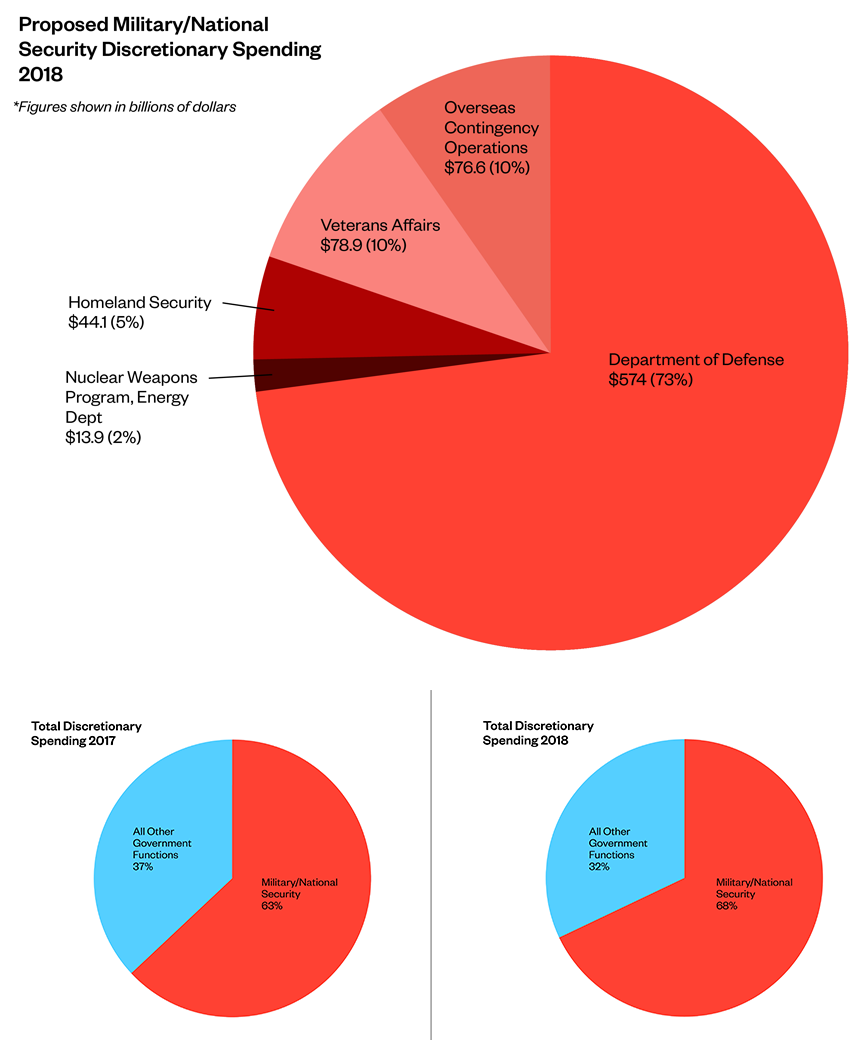 Proposed Military/National Security Discretionary Spending 2018