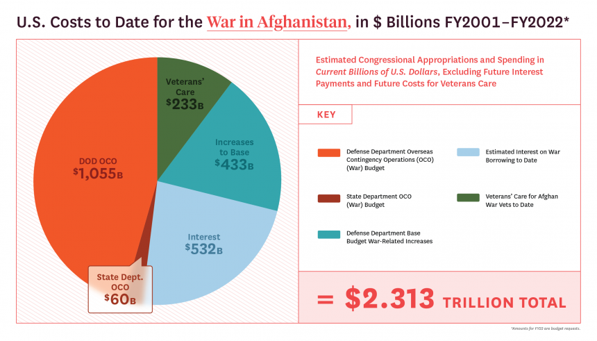 BROWN UNIVERSITY – Cost Of Afghan War