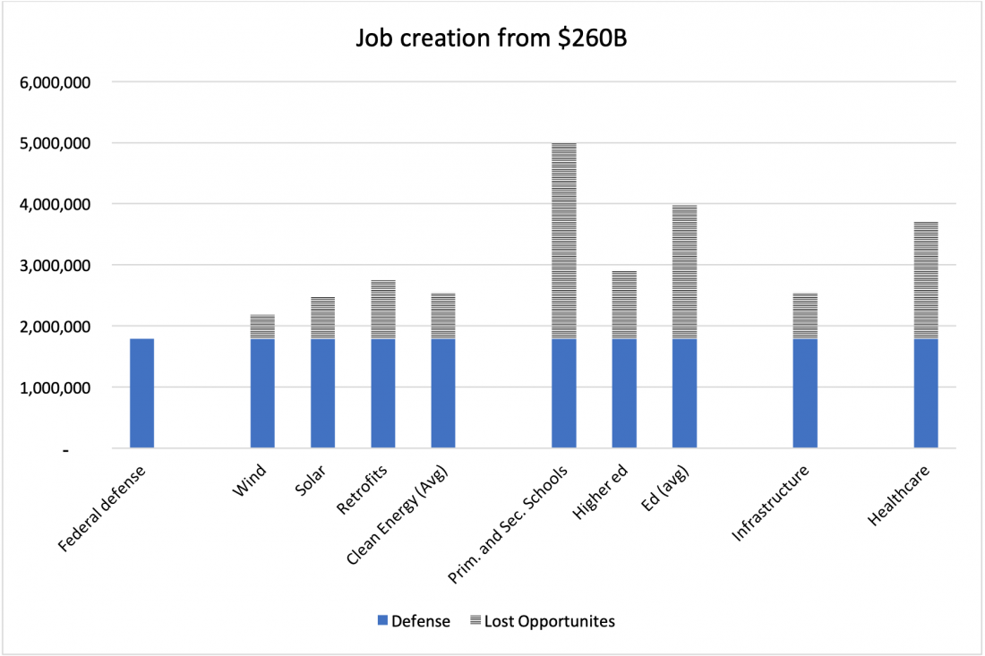 Graph showing job creation from $260 Billion for various sectors, showing that investment in primary and secondary schools creates the most jobs.