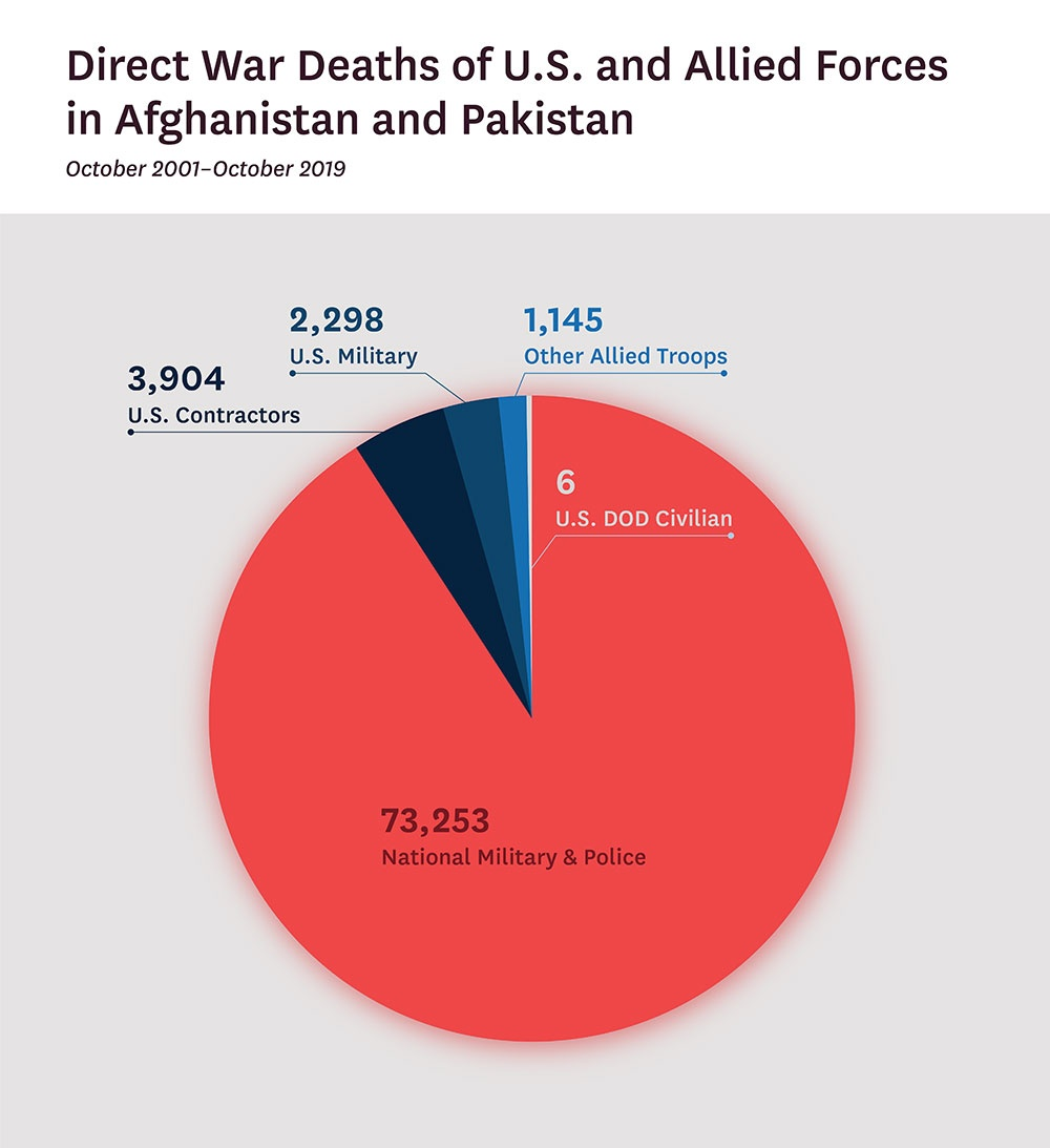 Direct War Deaths in Afghanistan and Pakistan, October 2001 through October 2019