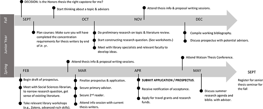 thesis timeline