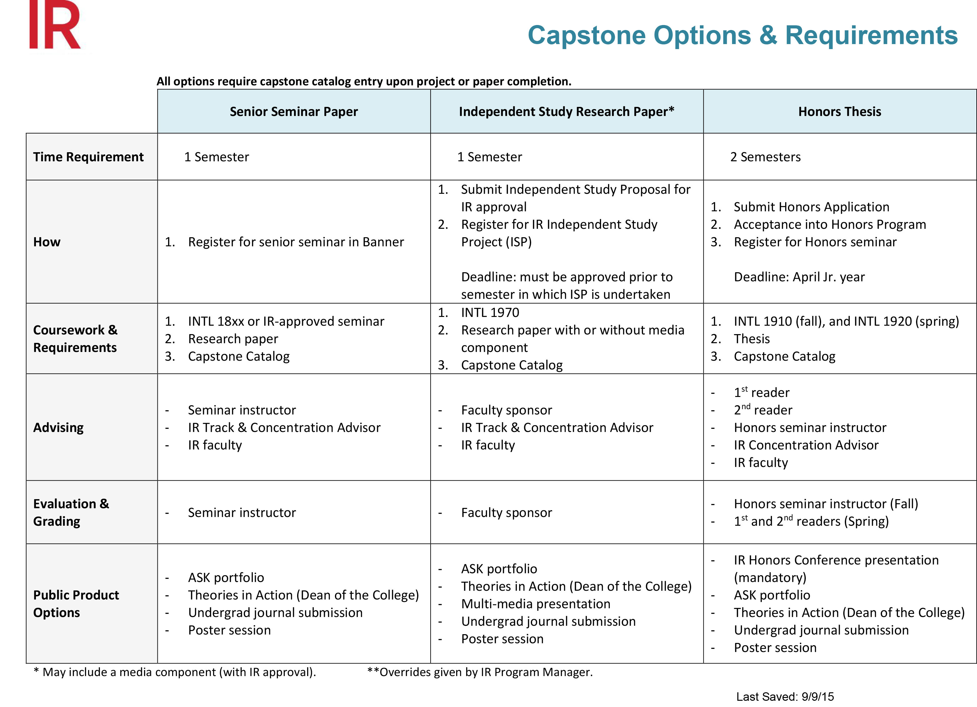capstone option comparison chart handout